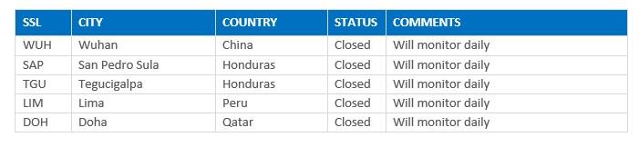 SSLs Closed 03_25_2020